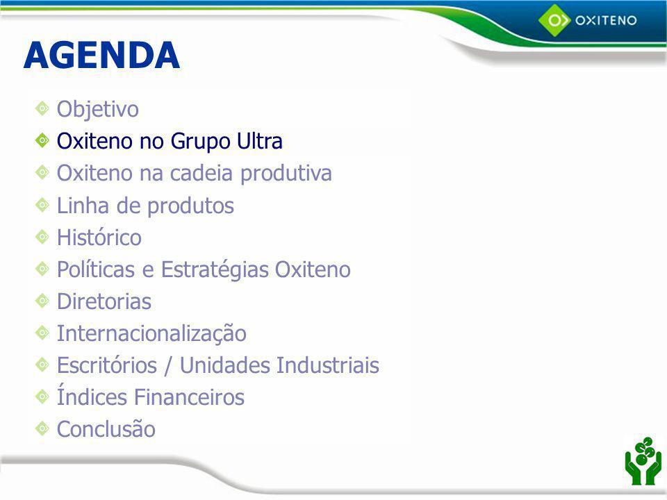 AGENDA Objetivo Oxiteno no Grupo Ultra Oxiteno na cadeia produtiva Linha de produtos Histórico Políticas e Estratégias Oxiteno Diretorias Internacionalização Escritórios / Unidades Industriais Índices Financeiros Conclusão