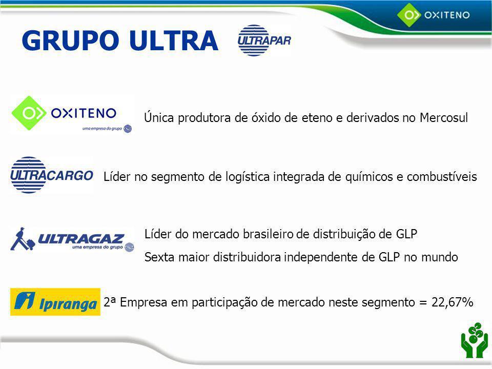 Oxiteno no Grupo Ultra EBITDA = R$779 MM Receita líquida de vendas = R$19.921 MM Ultrapar 2007