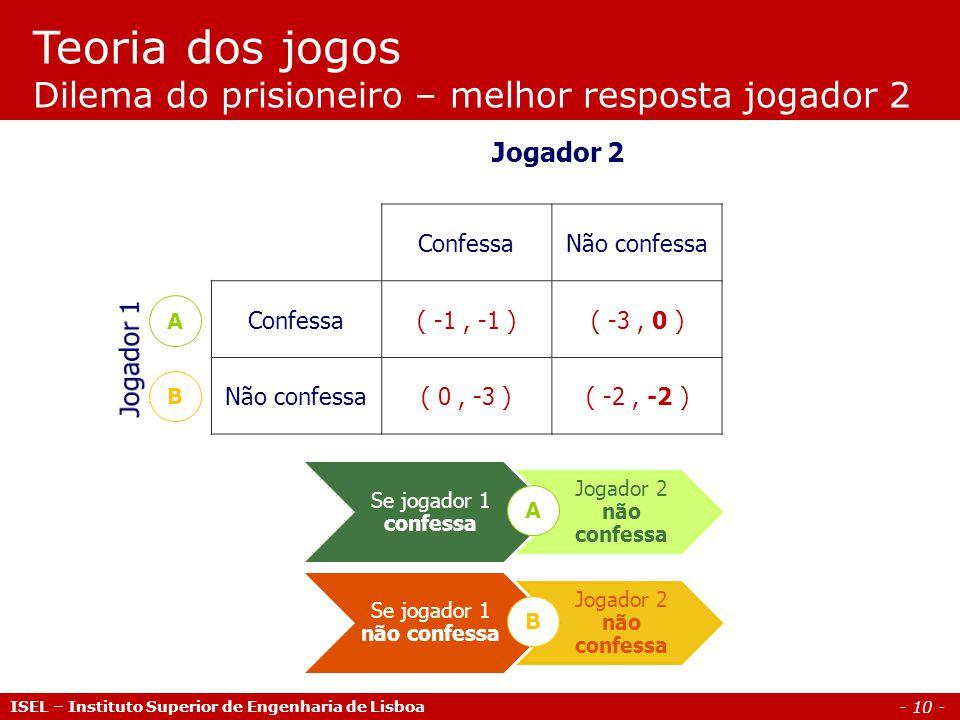 - 10 - Teoria dos jogos Dilema do prisioneiro – melhor resposta jogador 2 Jogador 2 ConfessaNão confessa Confessa( -1, -1 )( -3, 0 ) Não confessa( 0,