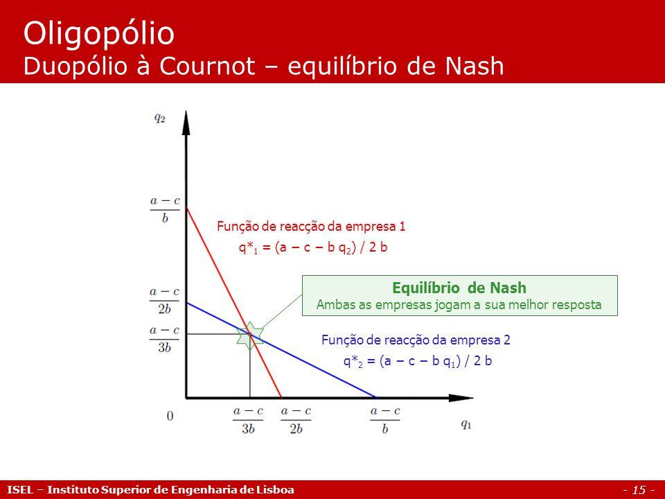 - 15 - Oligopólio Duopólio à Cournot – equilíbrio de Nash Função de reacção da empresa 1 q* 1 = (a c b q 2 ) / 2 b Função de reacção da empresa 2 q* 2
