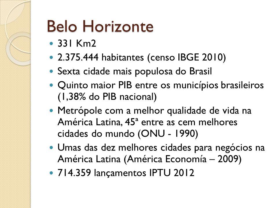 Belo Horizonte 331 Km2 2.375.444 habitantes (censo IBGE 2010) Sexta cidade mais populosa do Brasil Quinto maior PIB entre os municípios brasileiros (1