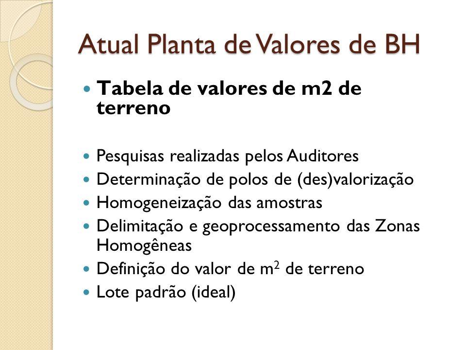 Atual Planta de Valores de BH Tabela de valores de m2 de terreno Pesquisas realizadas pelos Auditores Determinação de polos de (des)valorização Homoge