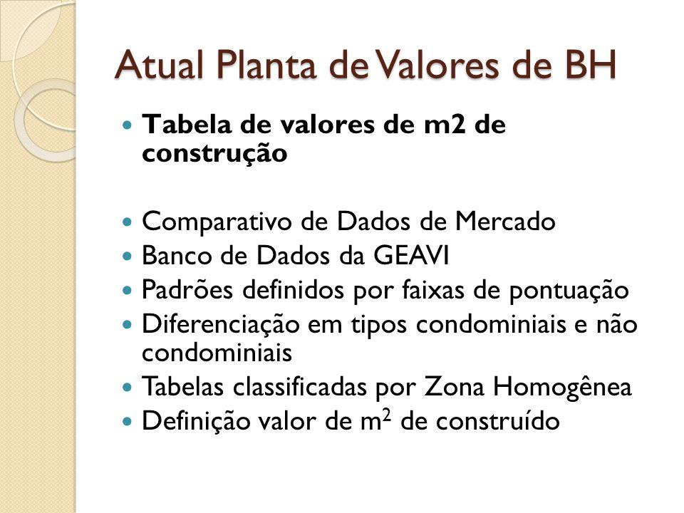 Atual Planta de Valores de BH Tabela de valores de m2 de construção Comparativo de Dados de Mercado Banco de Dados da GEAVI Padrões definidos por faix