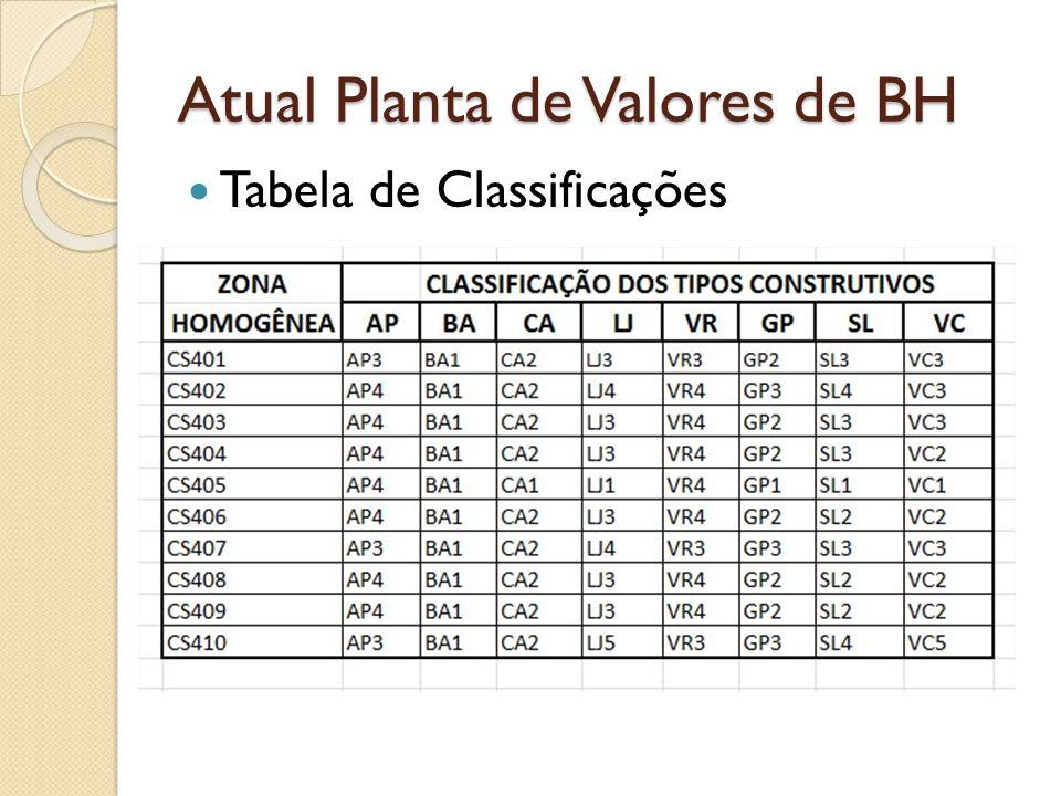 Atual Planta de Valores de BH Tabela de Classificações