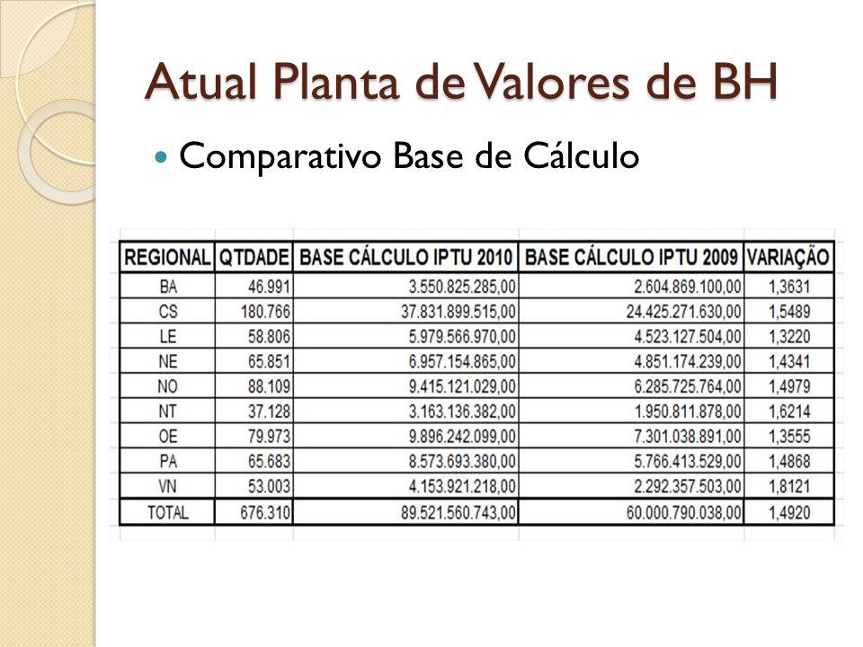 Atual Planta de Valores de BH Comparativo Base de Cálculo