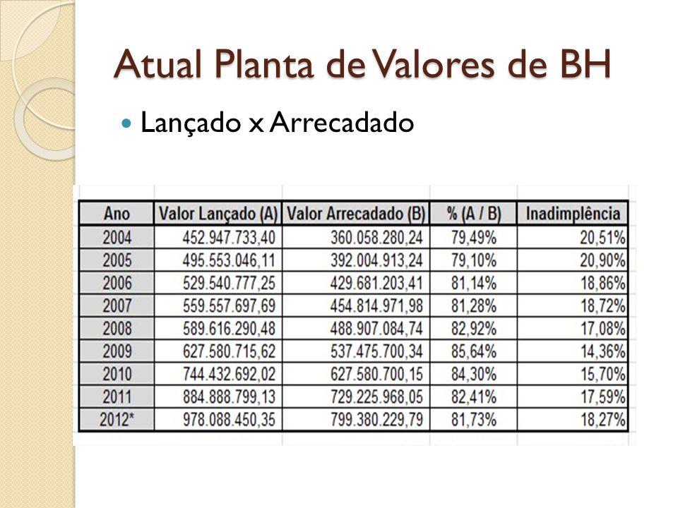 Atual Planta de Valores de BH Lançado x Arrecadado