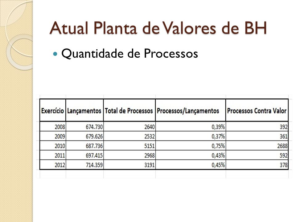 Atual Planta de Valores de BH Quantidade de Processos