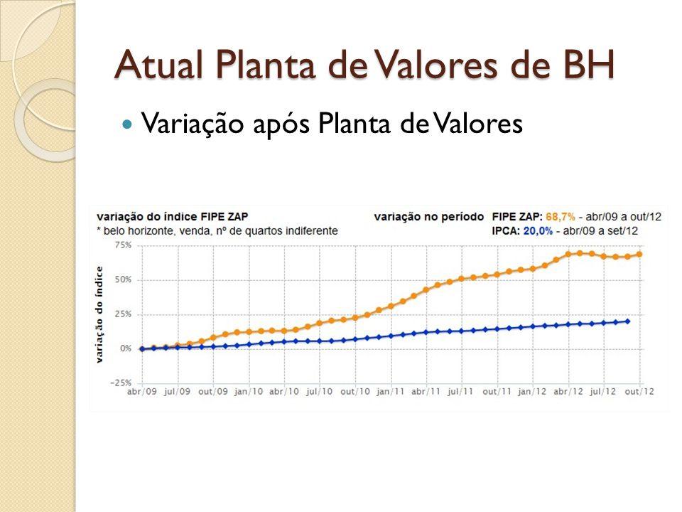 Atual Planta de Valores de BH Variação após Planta de Valores