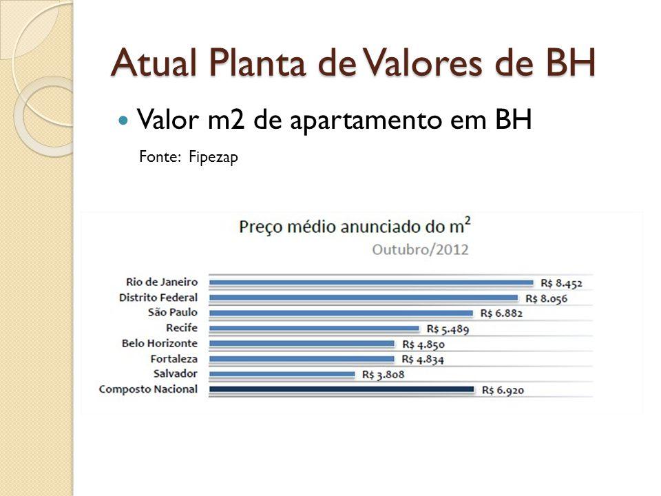 Atual Planta de Valores de BH Valor m2 de apartamento em BH Fonte: Fipezap