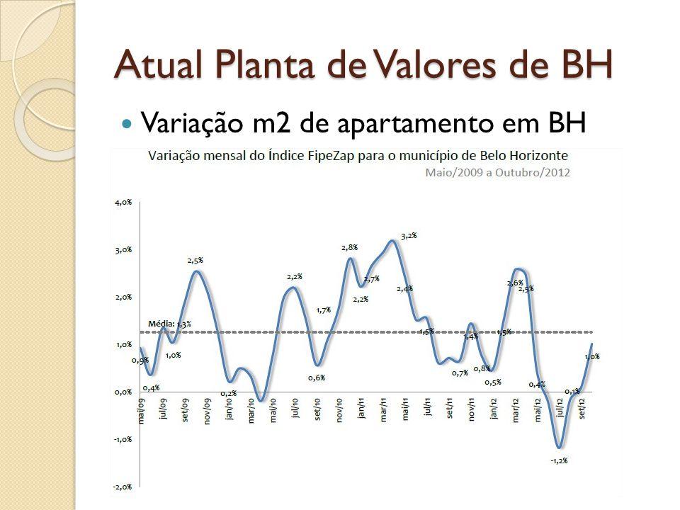 Atual Planta de Valores de BH Variação m2 de apartamento em BH