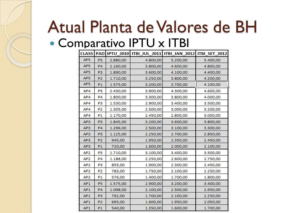 Atual Planta de Valores de BH Comparativo IPTU x ITBI