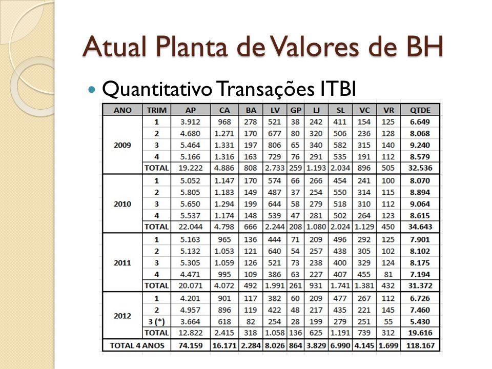 Atual Planta de Valores de BH Quantitativo Transações ITBI