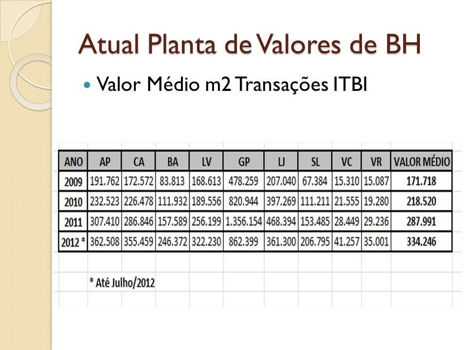Atual Planta de Valores de BH Valor Médio m2 Transações ITBI
