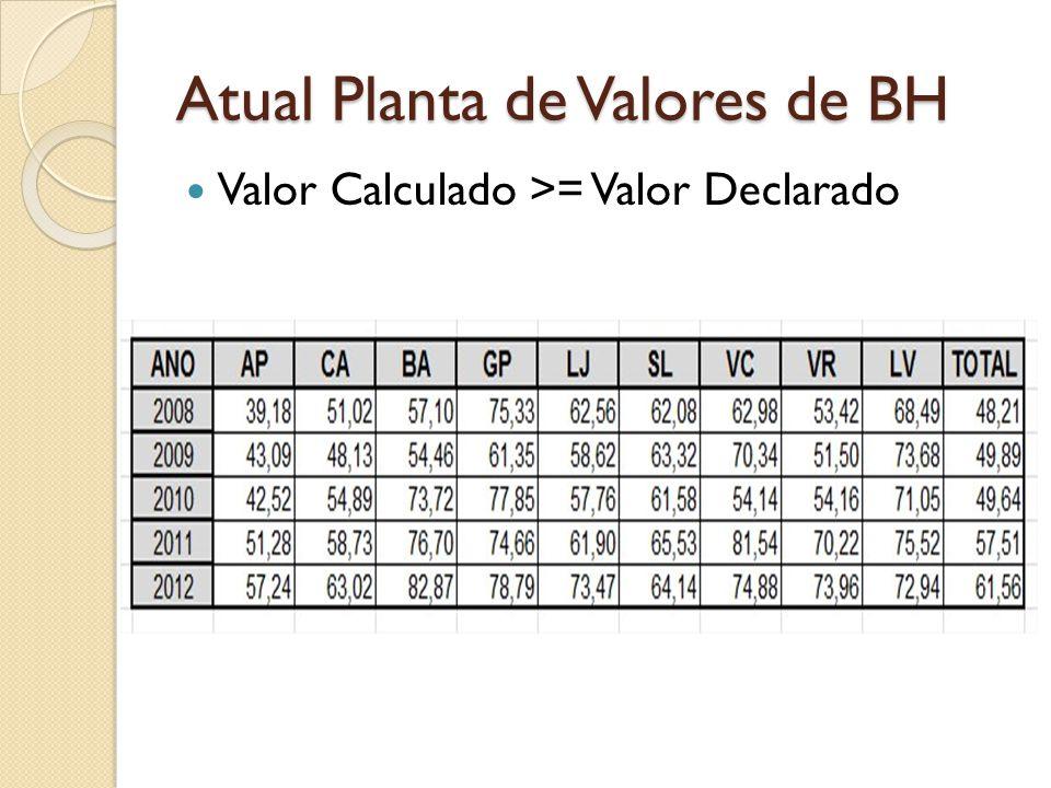 Atual Planta de Valores de BH Valor Calculado >= Valor Declarado