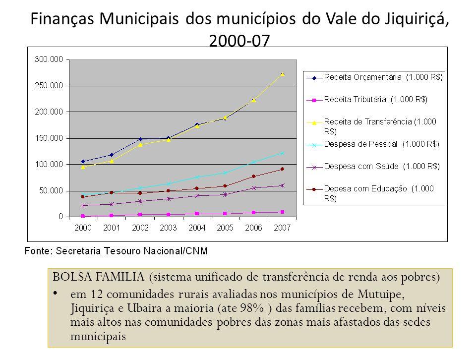 Finanças Municipais dos municípios do Vale do Jiquiriçá, 2000-07 BOLSA FAMILIA (sistema unificado de transferência de renda aos pobres) em 12 comunida