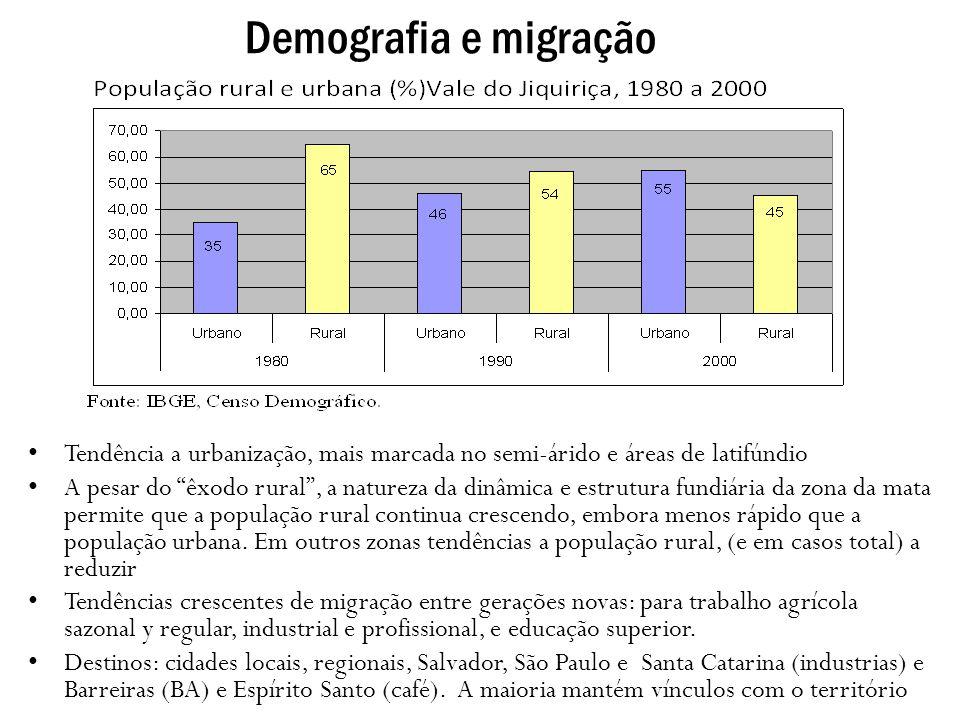Demografia e migração Tendência a urbanização, mais marcada no semi-árido e áreas de latifúndio A pesar do êxodo rural, a natureza da dinâmica e estru