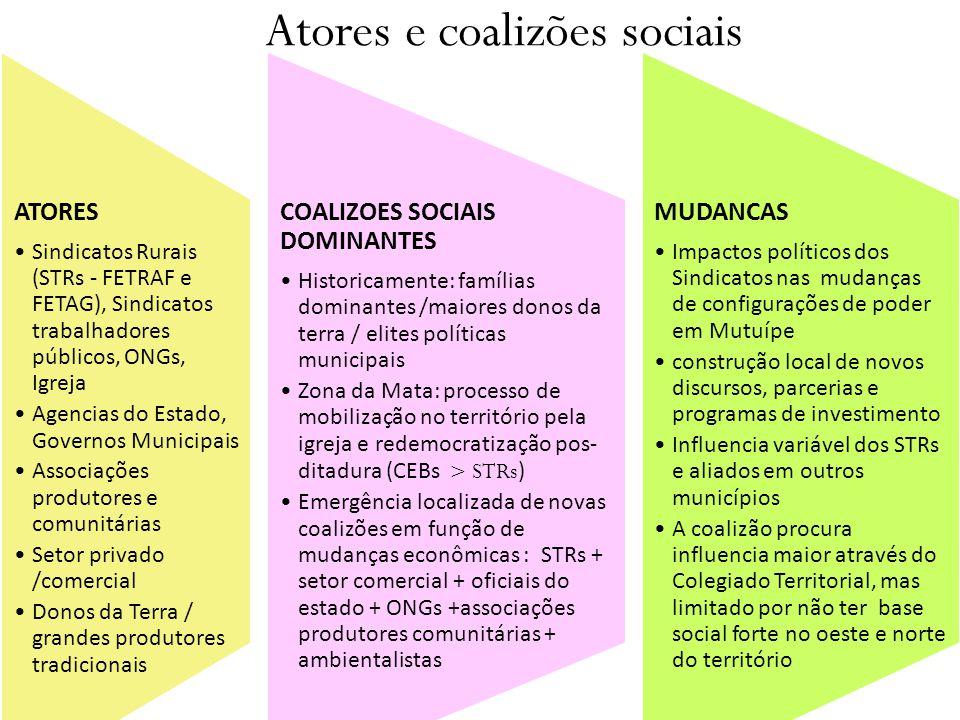 Atores e coalizões sociais ATORES Sindicatos Rurais (STRs - FETRAF e FETAG), Sindicatos trabalhadores públicos, ONGs, Igreja Agencias do Estado, Gover