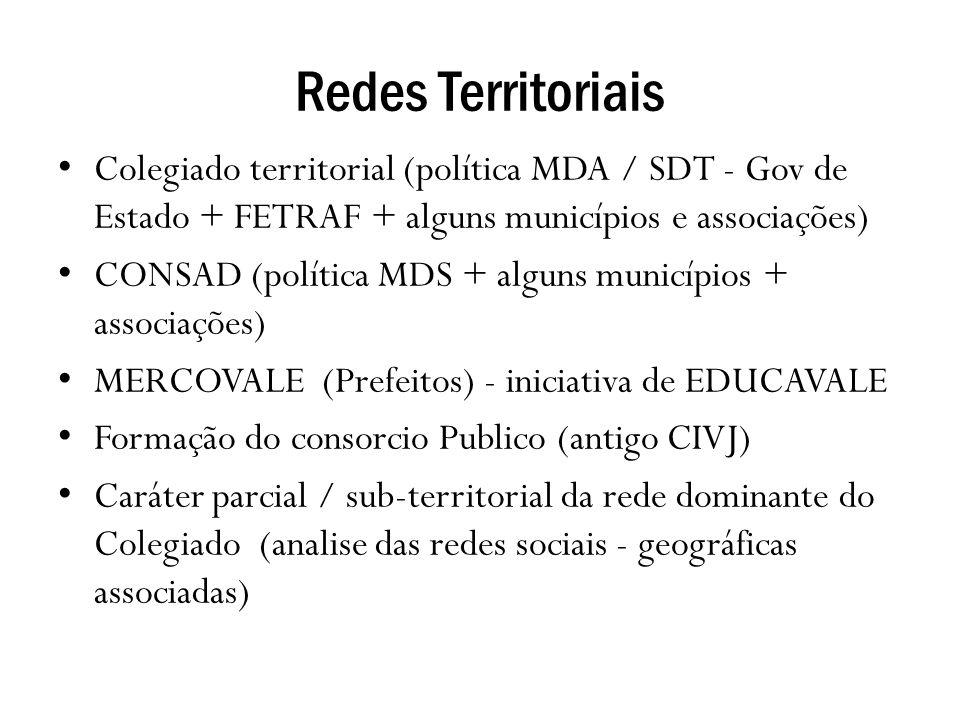 Redes Territoriais Colegiado territorial (política MDA / SDT - Gov de Estado + FETRAF + alguns municípios e associações) CONSAD (política MDS + alguns