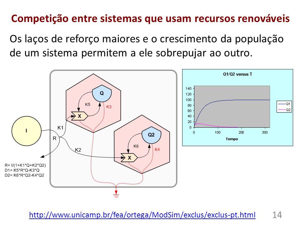 Competição entre sistemas que usam recursos renováveis Os laços de reforço maiores e o crescimento da população de um sistema permitem a ele sobrepujar ao outro.