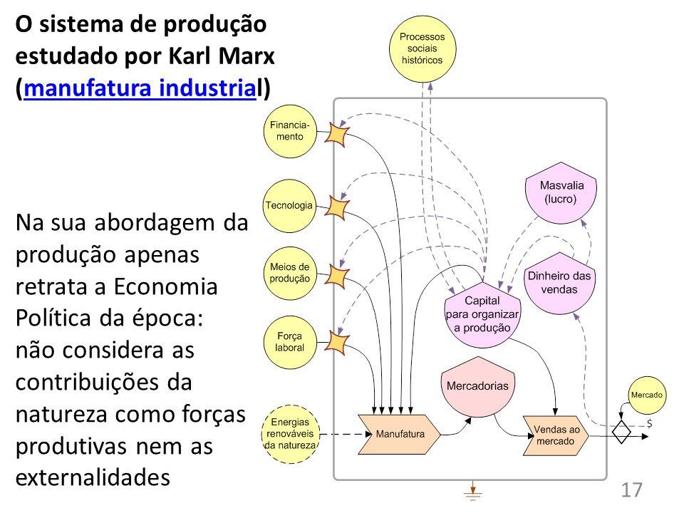 O sistema de produção estudado por Karl Marx (manufatura industrial)manufatura industria Na sua abordagem da produção apenas retrata a Economia Política da época: não considera as contribuições da natureza como forças produtivas nem as externalidades 17