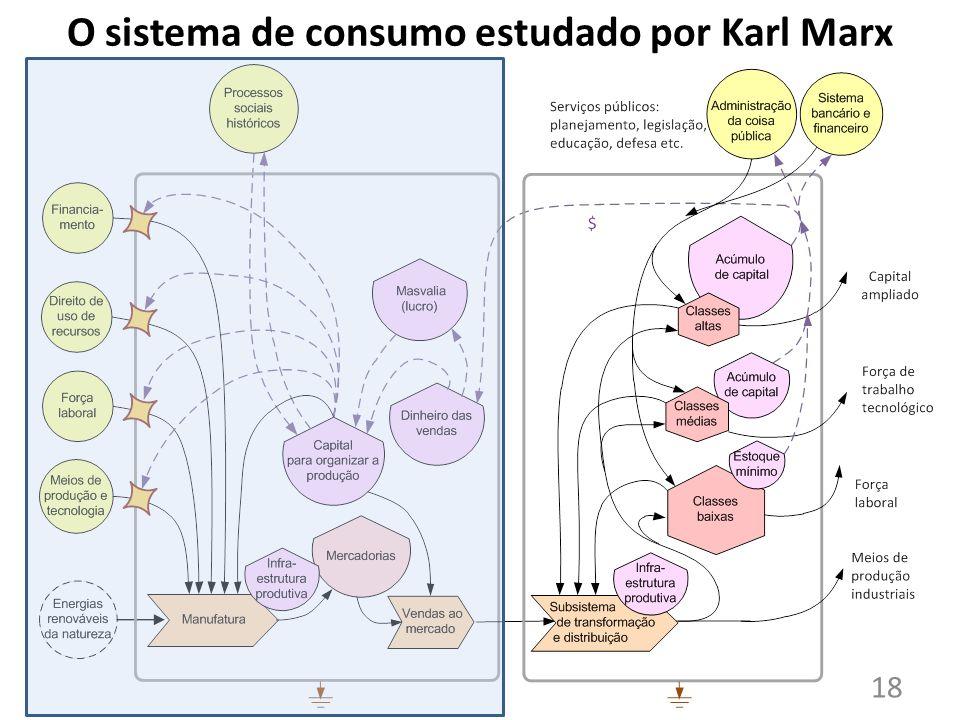 O sistema de consumo estudado por Karl Marx 18