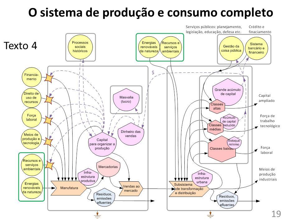 O sistema de produção e consumo completo Texto 4 19