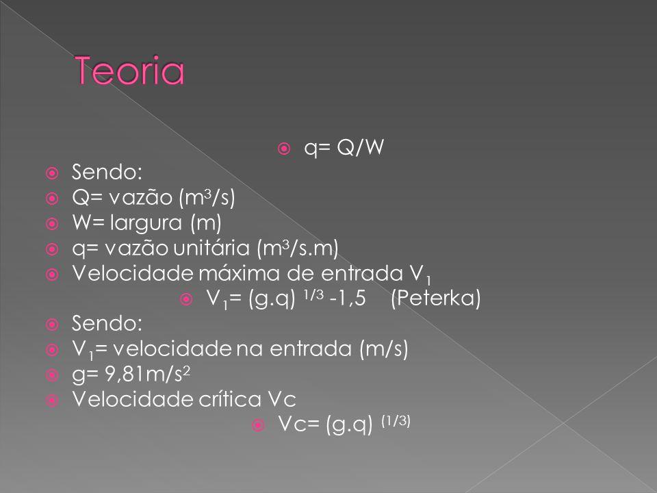 q= Q/W Sendo: Q= vazão (m 3 /s) W= largura (m) q= vazão unitária (m 3 /s.m) Velocidade máxima de entrada V 1 V 1 = (g.q) 1/3 -1,5 (Peterka) Sendo: V 1 = velocidade na entrada (m/s) g= 9,81m/s 2 Velocidade crítica Vc Vc= (g.q) (1/3)