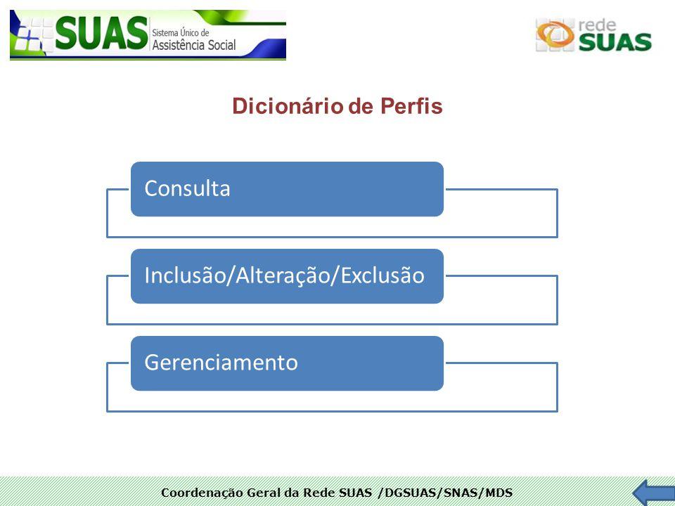 Coordenação Geral da Rede SUAS /DGSUAS/SNAS/MDS ConsultaInclusão/Alteração/ExclusãoGerenciamento Dicionário de Perfis