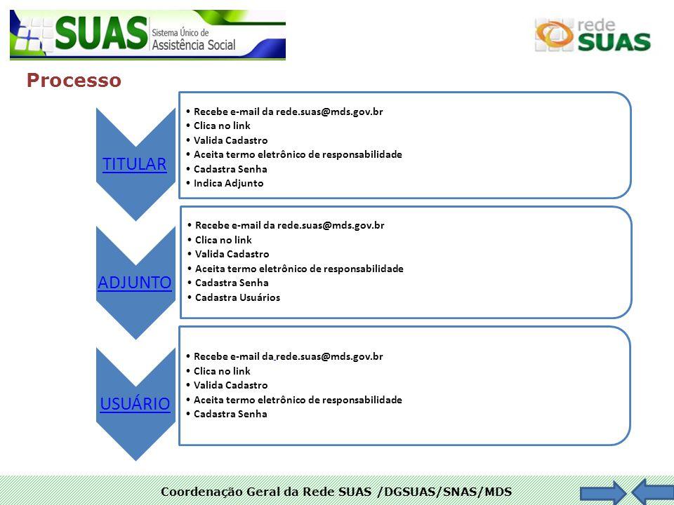 Coordenação Geral da Rede SUAS /DGSUAS/SNAS/MDS Processo TITULAR Recebe e-mail da rede.suas@mds.gov.br Clica no link Valida Cadastro Aceita termo elet