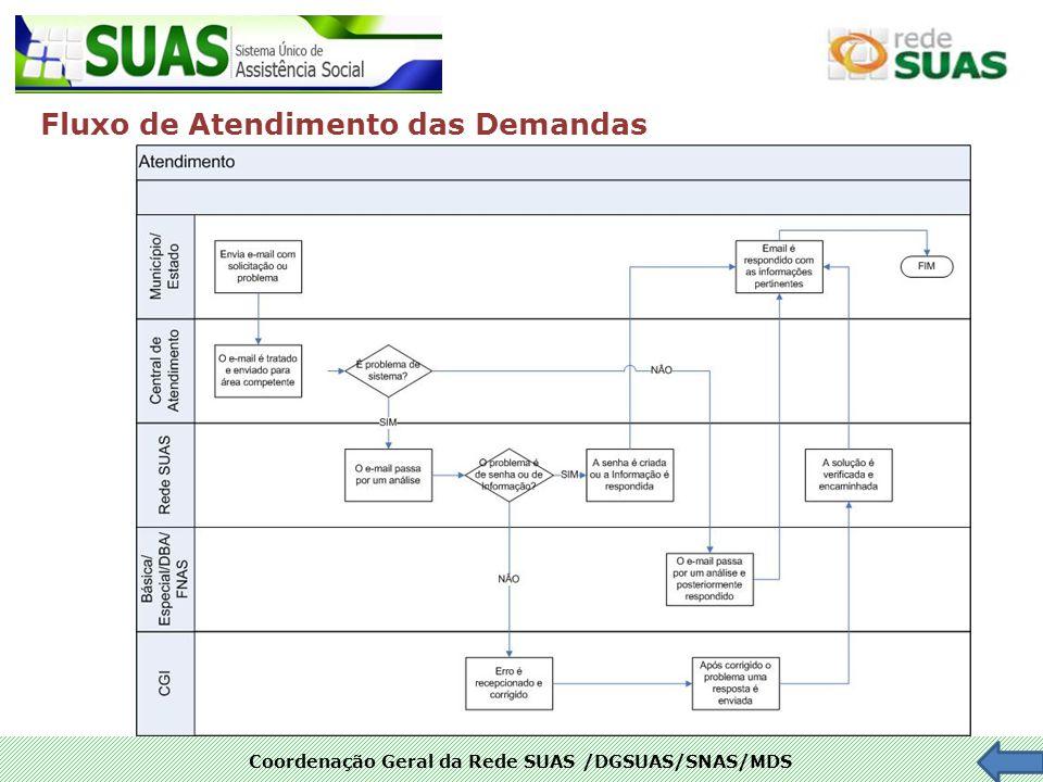 Coordenação Geral da Rede SUAS /DGSUAS/SNAS/MDS Fluxo de Atendimento das Demandas