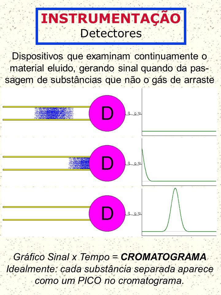 INSTRUMENTAÇÃO Detectores Dispositivos que examinam continuamente o material eluido, gerando sinal quando da pas- sagem de substâncias que não o gás d