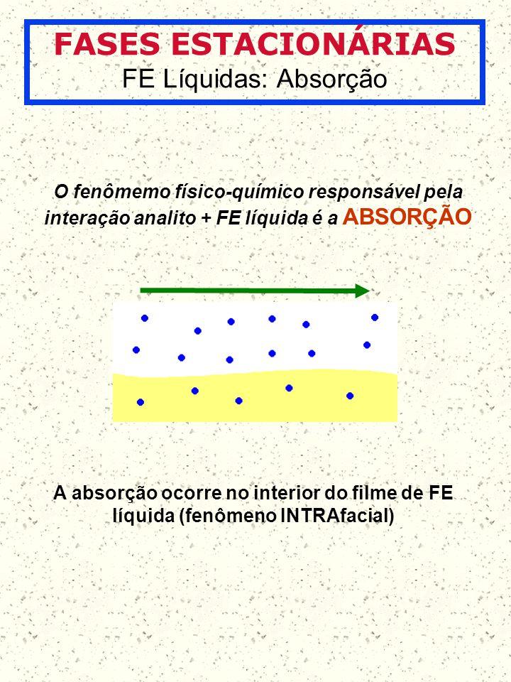 FASES ESTACIONÁRIAS FE Líquidas: Absorção O fenômemo físico-químico responsável pela interação analito + FE líquida é a ABSORÇÃO A absorção ocorre no