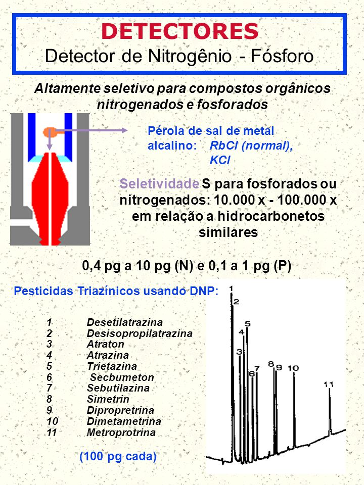 DETECTORES Detector de Nitrogênio - Fósforo Altamente seletivo para compostos orgânicos nitrogenados e fosforados Pérola de sal de metal alcalino: RbC
