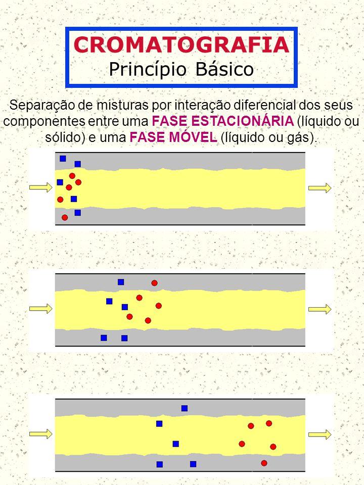 CROMATOGRAFIA Modalidades e Classificação FM = Líquido FM = Gás Cromatografia Líquida Cromatografia Gasosa (CG) Em CG a FE pode ser: Sólida Líquida Cromatografia Gás-Sólido (CGS) Cromatografia Gás-Líquido (CGL)