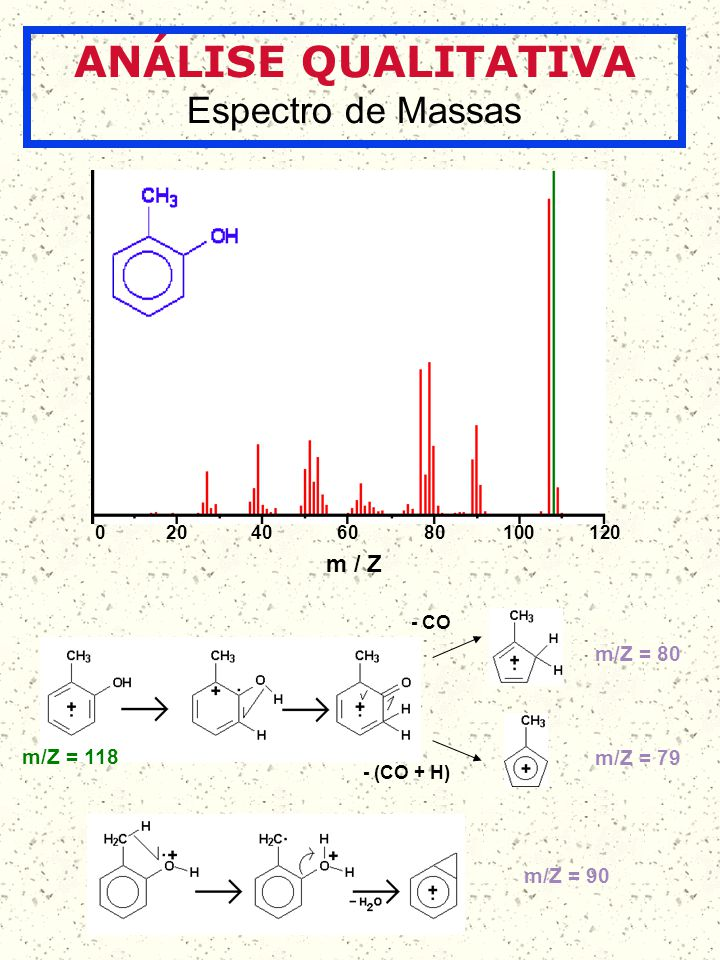 ANÁLISE QUALITATIVA Espectro de Massas m/Z = 118 m/Z = 80 m/Z = 79 - CO - (CO + H) m/Z = 90 204060801001200 m / Z
