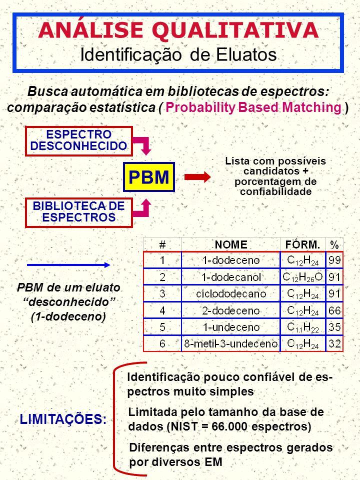 ANÁLISE QUALITATIVA Identificação de Eluatos Busca automática em bibliotecas de espectros: comparação estatística ( Probability Based Matching ) BIBLI