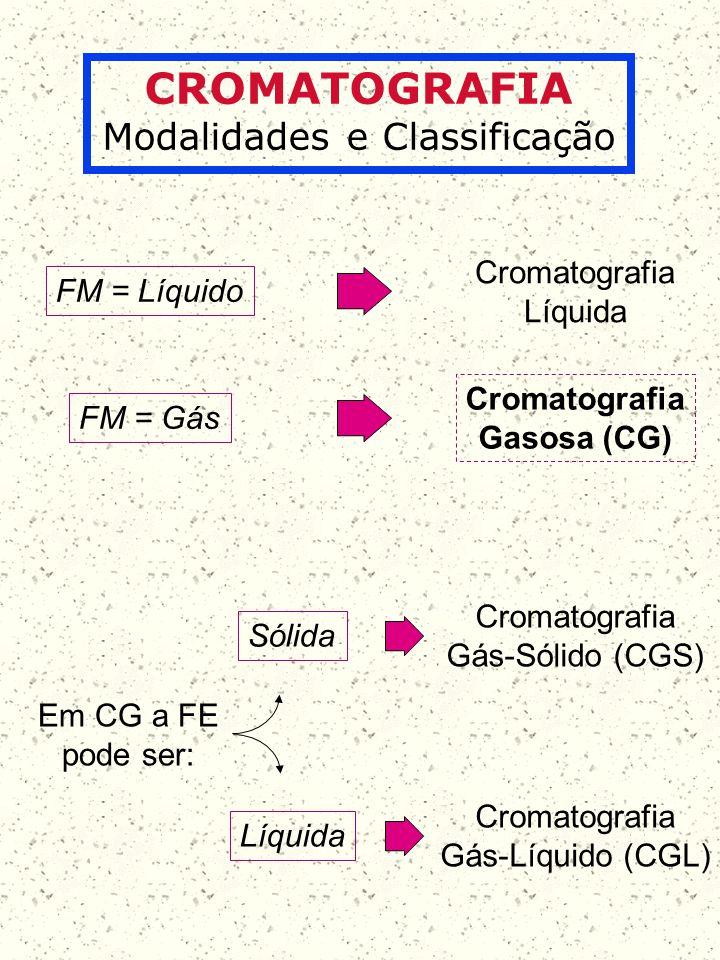 CROMATOGRAFIA Modalidades e Classificação FM = Líquido FM = Gás Cromatografia Líquida Cromatografia Gasosa (CG) Em CG a FE pode ser: Sólida Líquida Cr