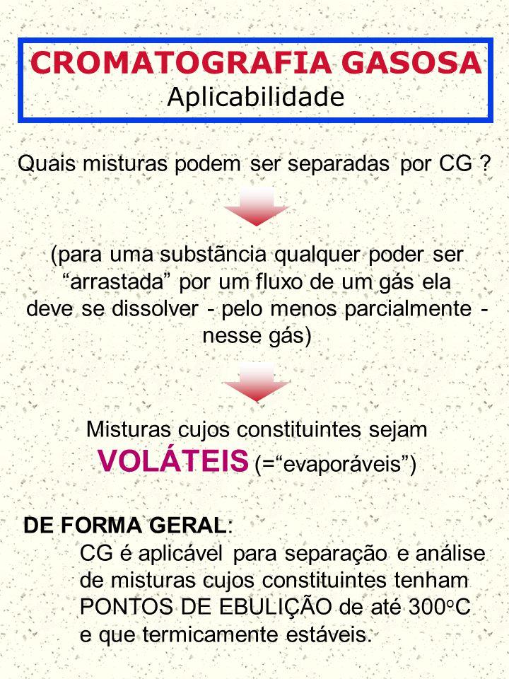 CROMATOGRAFIA GASOSA Aplicabilidade Quais misturas podem ser separadas por CG ? Misturas cujos constituintes sejam VOLÁTEIS (=evaporáveis) (para uma s
