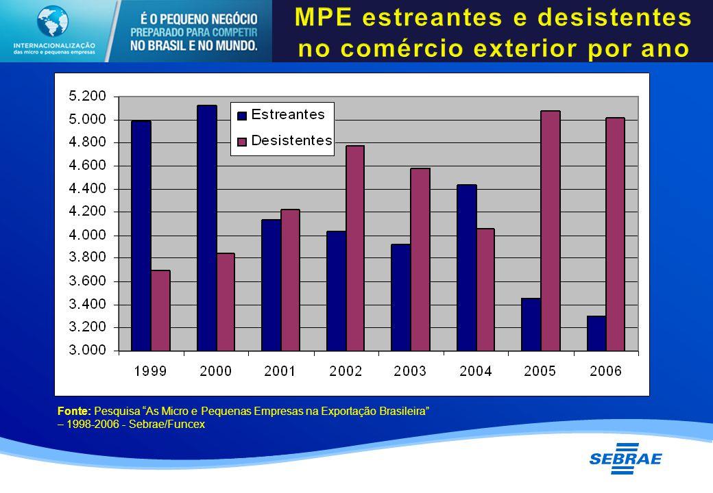 Fonte: Pesquisa As Micro e Pequenas Empresas na Exportação Brasileira – 1998-2006 - Sebrae/Funcex