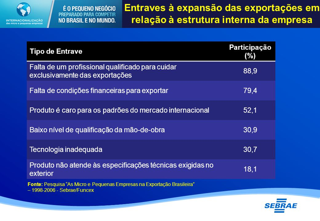 Tipo de Entrave Participação (%) Falta de um profissional qualificado para cuidar exclusivamente das exportações 88,9 Falta de condições financeiras para exportar79,4 Produto é caro para os padrões do mercado internacional52,1 Baixo nível de qualificação da mão-de-obra30,9 Tecnologia inadequada30,7 Produto não atende às especificações técnicas exigidas no exterior 18,1 Fonte: Pesquisa As Micro e Pequenas Empresas na Exportação Brasileira – 1998-2006 - Sebrae/Funcex Entraves à expansão das exportações em relação à estrutura interna da empresa
