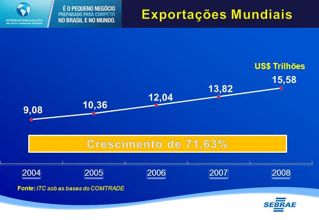 US$ Trilhões Fonte: ITC sob as bases do COMTRADE