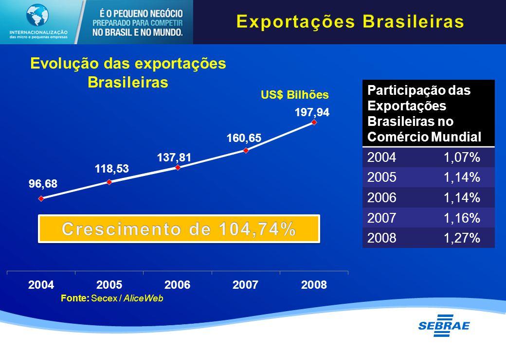 US$ Bilhões Evolução das exportações Brasileiras Fonte: Secex / AliceWeb Participação das Exportações Brasileiras no Comércio Mundial 20041,07% 20051,14% 20061,14% 20071,16% 20081,27%