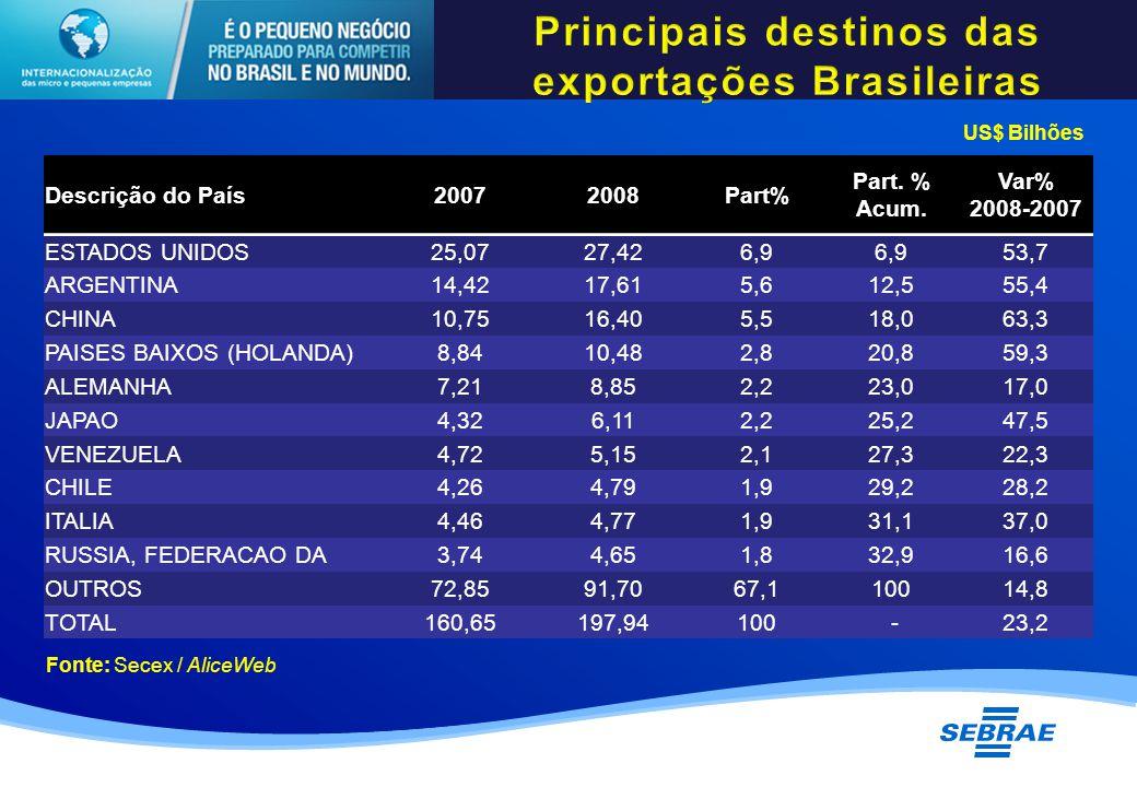 Descrição do País20072008Part% Part. % Acum.