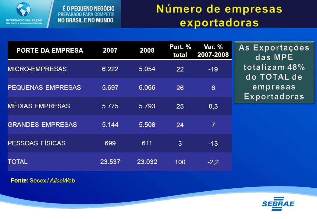 PORTE DA EMPRESA20072008 Part. % total Var.