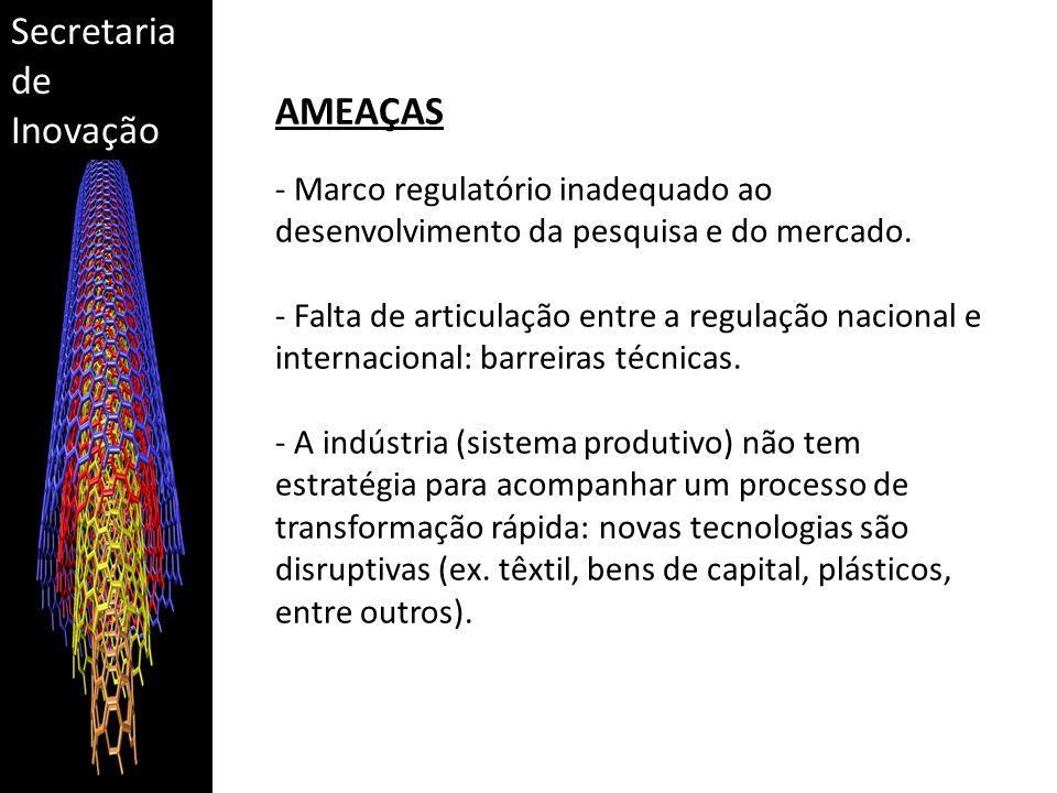 Secretaria de Inovação AMEAÇAS - Marco regulatório inadequado ao desenvolvimento da pesquisa e do mercado.