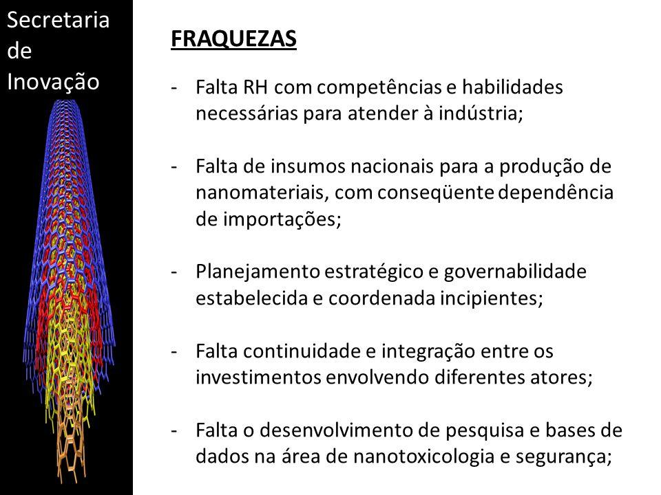 Secretaria de Inovação FRAQUEZAS -Falta RH com competências e habilidades necessárias para atender à indústria; -Falta de insumos nacionais para a pro