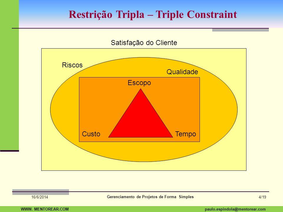 SAP Paulo Espindola 19 11 1960 paulo.espindola@mentorear.comWWW. MENTOREAR.COM Gerenciamento de Projetos de Forma Simples 16/6/2014 3/19 O que é Geren