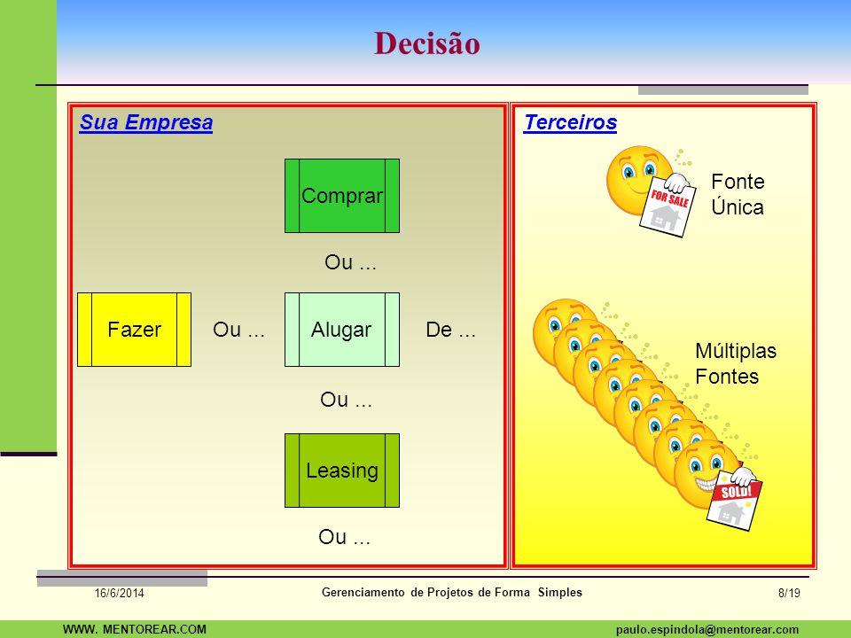 SAP Paulo Espindola 19 11 1960 paulo.espindola@mentorear.comWWW. MENTOREAR.COM Gerenciamento de Projetos de Forma Simples 16/6/2014 7/19 Visão Geral P