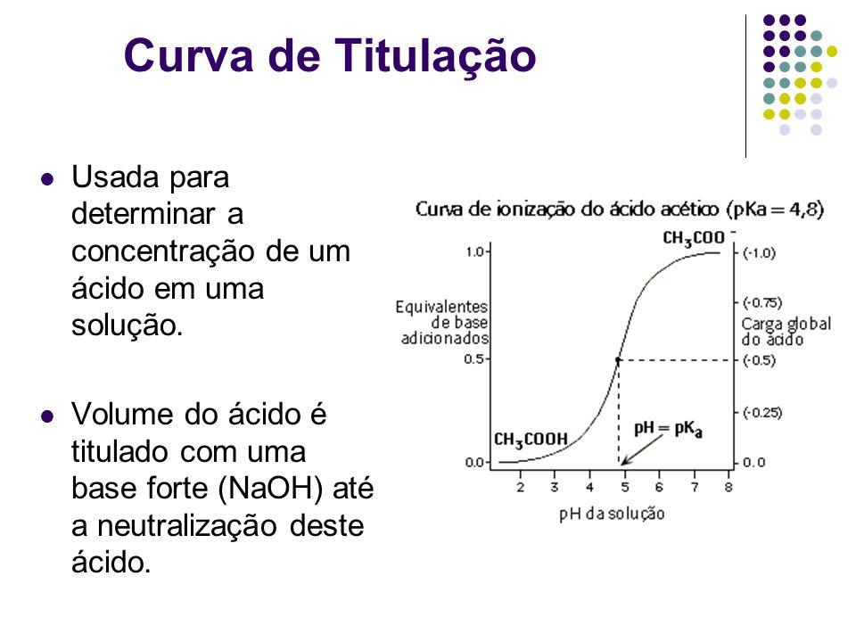 Curva de Titulação Usada para determinar a concentração de um ácido em uma solução. Volume do ácido é titulado com uma base forte (NaOH) até a neutral