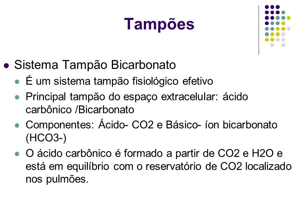 Tampões Sistema Tampão Bicarbonato É um sistema tampão fisiológico efetivo Principal tampão do espaço extracelular: ácido carbônico /Bicarbonato Compo